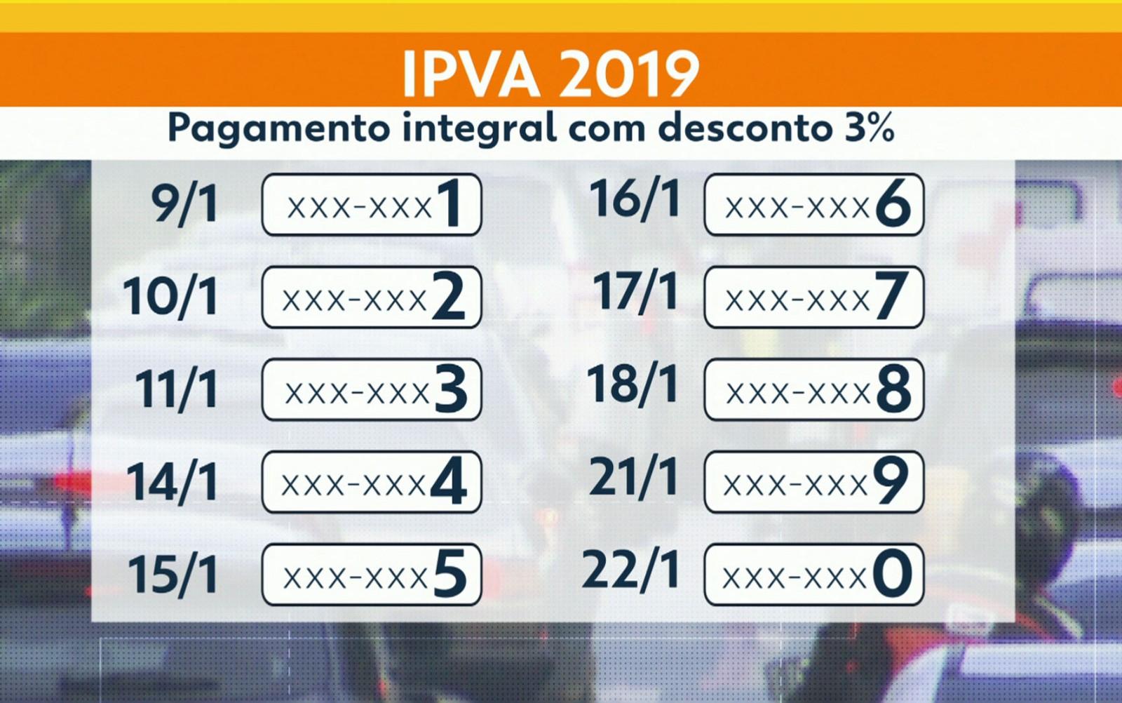 Calendário do pagamento do IPVA em São Paulo — Foto: TV Globo/Reprodução