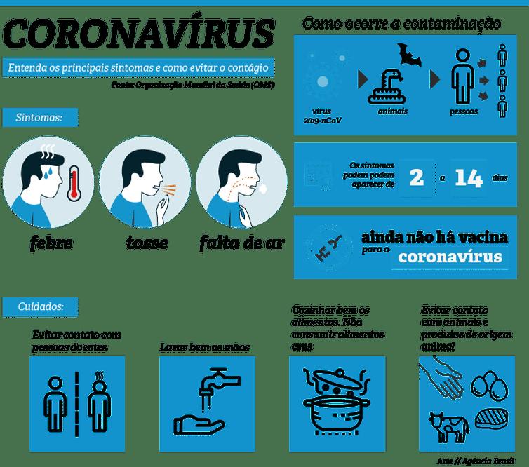 Principais sintomas do coronavírus, por Agência Brasil