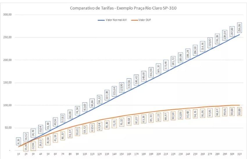 Tabela de desconto progressivo na tarifa de pedágio - Foto: Eixo/Divugação